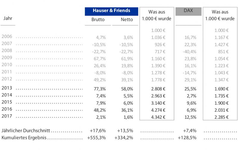 Die Performance von Hauser & Friends dank Value Investing