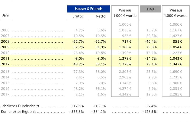 Die Performance von Hauser & Friends in Krisenjahren und danach